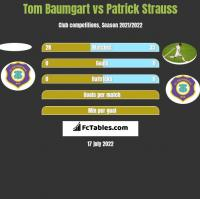 Tom Baumgart vs Patrick Strauss h2h player stats