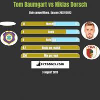 Tom Baumgart vs Niklas Dorsch h2h player stats