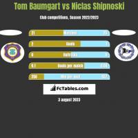 Tom Baumgart vs Niclas Shipnoski h2h player stats