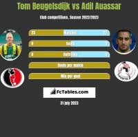 Tom Beugelsdijk vs Adil Auassar h2h player stats