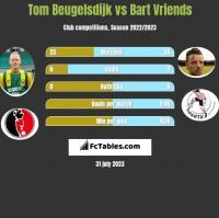 Tom Beugelsdijk vs Bart Vriends h2h player stats