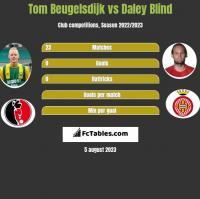 Tom Beugelsdijk vs Daley Blind h2h player stats