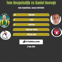 Tom Beugelsdijk vs Daniel Hoeegh h2h player stats