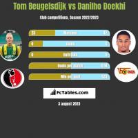 Tom Beugelsdijk vs Danilho Doekhi h2h player stats