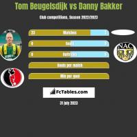Tom Beugelsdijk vs Danny Bakker h2h player stats