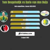 Tom Beugelsdijk vs Dario van den Buijs h2h player stats