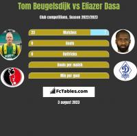 Tom Beugelsdijk vs Eliazer Dasa h2h player stats