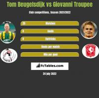 Tom Beugelsdijk vs Giovanni Troupee h2h player stats