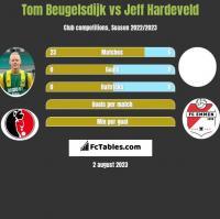 Tom Beugelsdijk vs Jeff Hardeveld h2h player stats