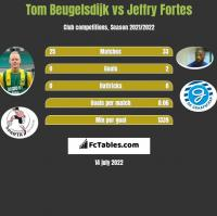 Tom Beugelsdijk vs Jeffry Fortes h2h player stats
