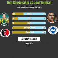 Tom Beugelsdijk vs Joel Veltman h2h player stats