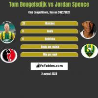 Tom Beugelsdijk vs Jordan Spence h2h player stats