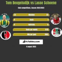 Tom Beugelsdijk vs Lasse Schoene h2h player stats