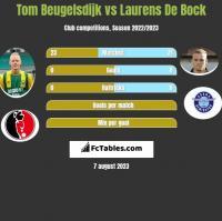 Tom Beugelsdijk vs Laurens De Bock h2h player stats