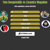 Tom Beugelsdijk vs Lisandro Magallan h2h player stats