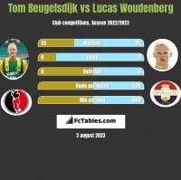 Tom Beugelsdijk vs Lucas Woudenberg h2h player stats