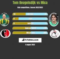Tom Beugelsdijk vs Mica h2h player stats