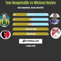 Tom Beugelsdijk vs Michael Heylen h2h player stats