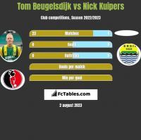 Tom Beugelsdijk vs Nick Kuipers h2h player stats