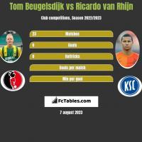 Tom Beugelsdijk vs Ricardo van Rhijn h2h player stats