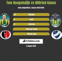Tom Beugelsdijk vs Wilfried Kanon h2h player stats
