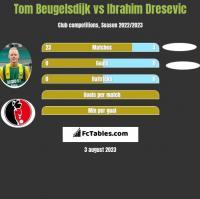 Tom Beugelsdijk vs Ibrahim Dresevic h2h player stats