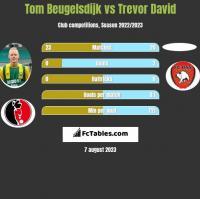 Tom Beugelsdijk vs Trevor David h2h player stats