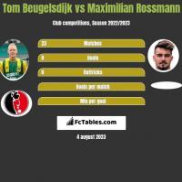 Tom Beugelsdijk vs Maximilian Rossmann h2h player stats