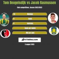 Tom Beugelsdijk vs Jacob Rasmussen h2h player stats