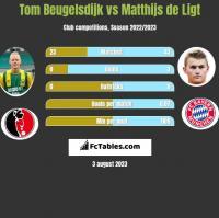 Tom Beugelsdijk vs Matthijs de Ligt h2h player stats