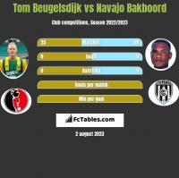Tom Beugelsdijk vs Navajo Bakboord h2h player stats