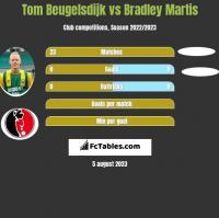 Tom Beugelsdijk vs Bradley Martis h2h player stats