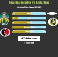 Tom Beugelsdijk vs Alois Oroz h2h player stats