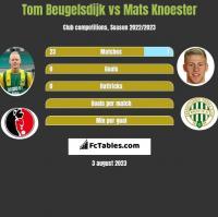 Tom Beugelsdijk vs Mats Knoester h2h player stats