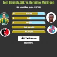 Tom Beugelsdijk vs Dehninio Muringen h2h player stats