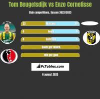 Tom Beugelsdijk vs Enzo Cornelisse h2h player stats