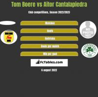 Tom Boere vs Aitor Cantalapiedra h2h player stats