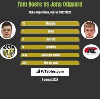 Tom Boere vs Jens Odgaard h2h player stats