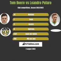 Tom Boere vs Leandro Putaro h2h player stats