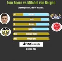 Tom Boere vs Mitchel van Bergen h2h player stats
