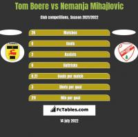 Tom Boere vs Nemanja Mihajlovic h2h player stats