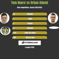 Tom Boere vs Orhan Ademi h2h player stats