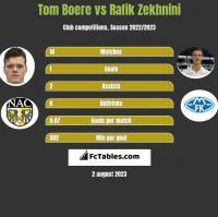 Tom Boere vs Rafik Zekhnini h2h player stats