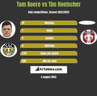Tom Boere vs Tim Hoelscher h2h player stats