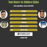 Tom Boere vs Chidera Ejuke h2h player stats
