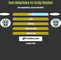 Tom Bolarinwa vs Craig Dundas h2h player stats