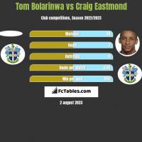 Tom Bolarinwa vs Craig Eastmond h2h player stats