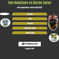 Tom Bolarinwa vs Darren Carter h2h player stats