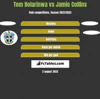 Tom Bolarinwa vs Jamie Collins h2h player stats