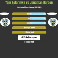 Tom Bolarinwa vs Jonathan Barden h2h player stats